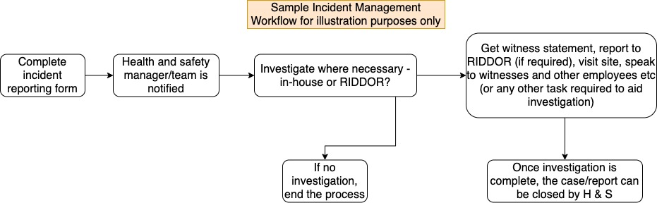 sample flowchart resilient osh systems